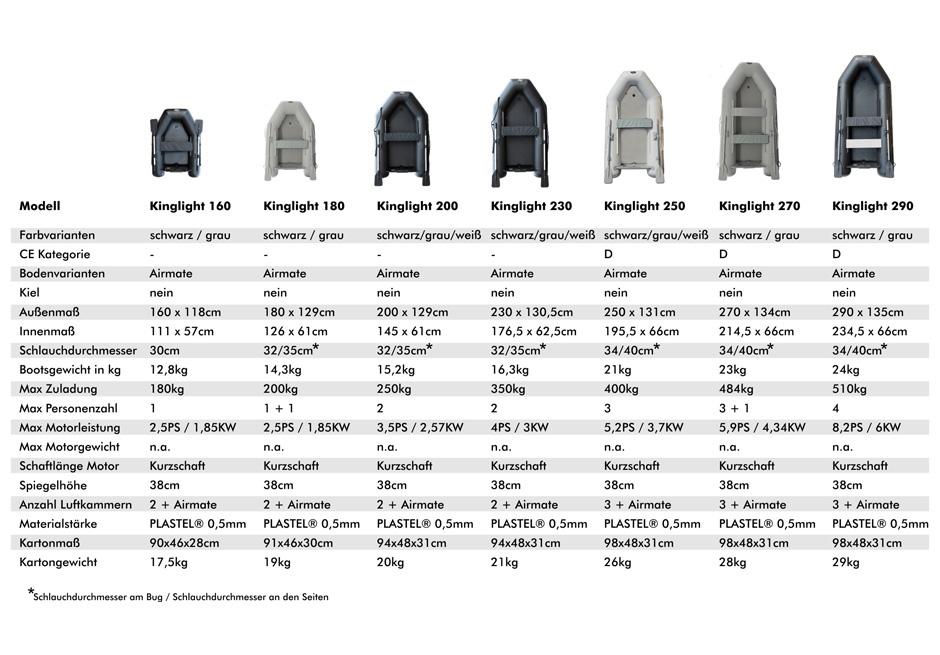 Rucksack ALPUNA nautic Kinglight 200 ultraleichtes Schlauchboot Angelboot inkl